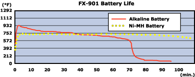 hakko-battery-life.jpg