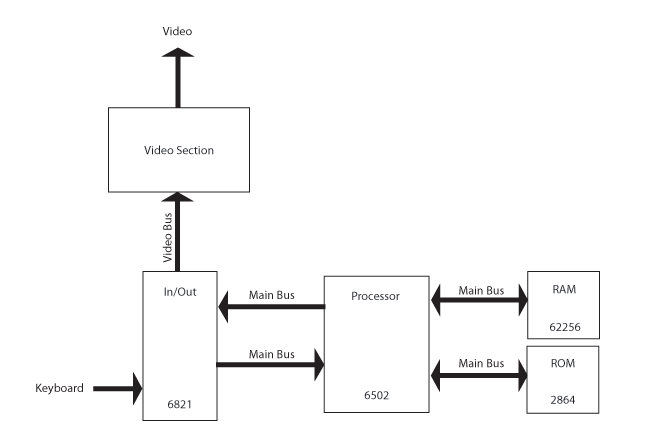 Apple I Replica Creation -- Chapter 7: Understanding the Apple I